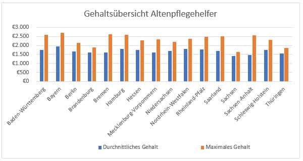 Top Altenpflegehelfer Gehalt - was verdient man wirklich als Helfer? GO84